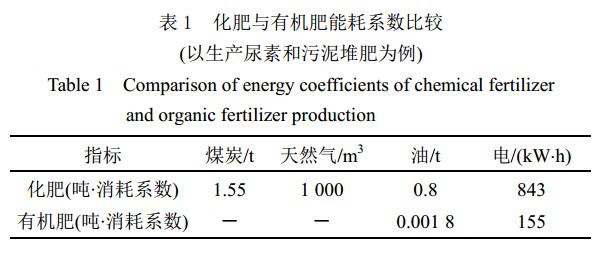 化肥与有机肥能耗系数比较1.jpg